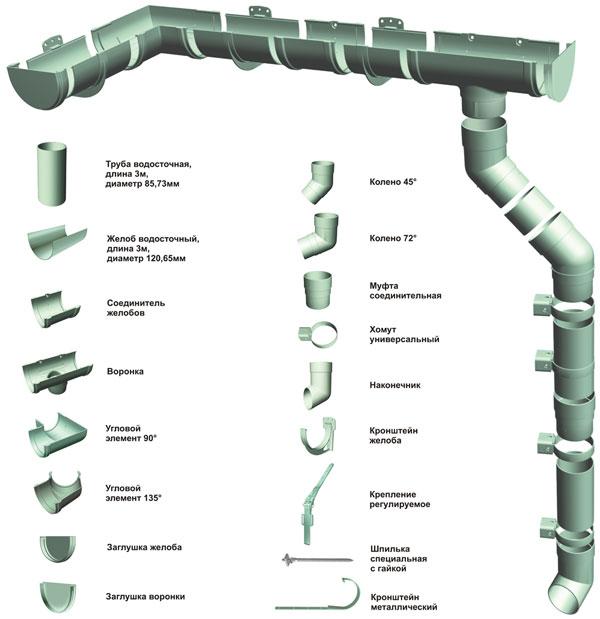 Водосточная система схема