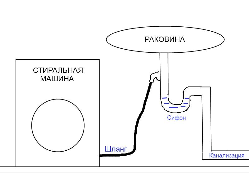 Простая схема подключения слива стиральной машине к раковине