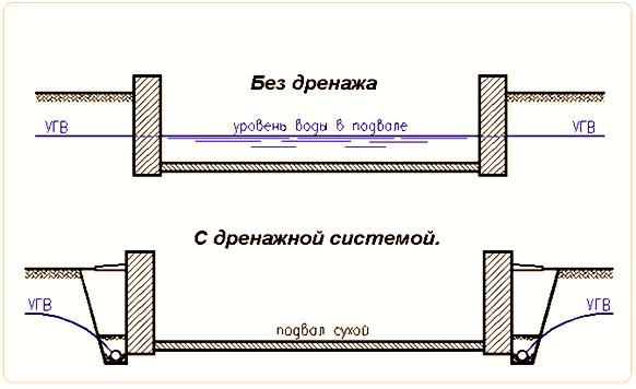 Уровень грунтовых вод без дренажа и с дренажной системой