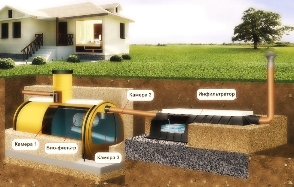 Как работает септик в загородном доме