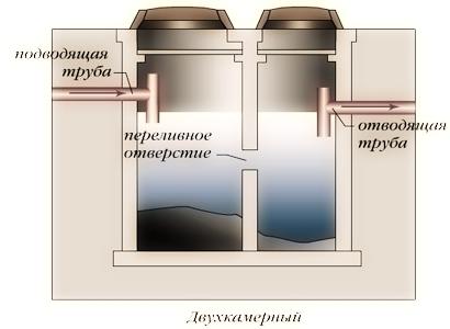 Двухкамерный септик