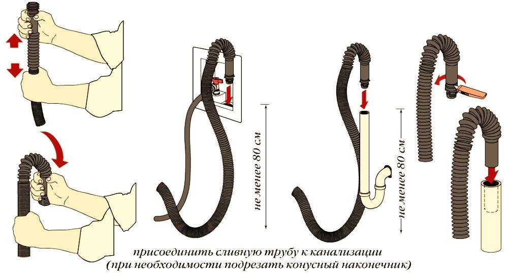 как присоединить сливную трубу к канализации