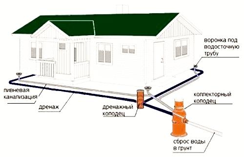Практическая схема дренажа вокруг дома