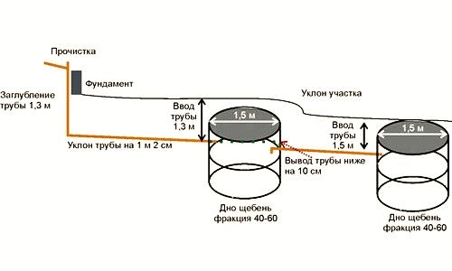 Схема расположения выгребной ямы из бетонных колец