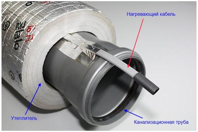 Наглядный пример утепления трубы активным способом