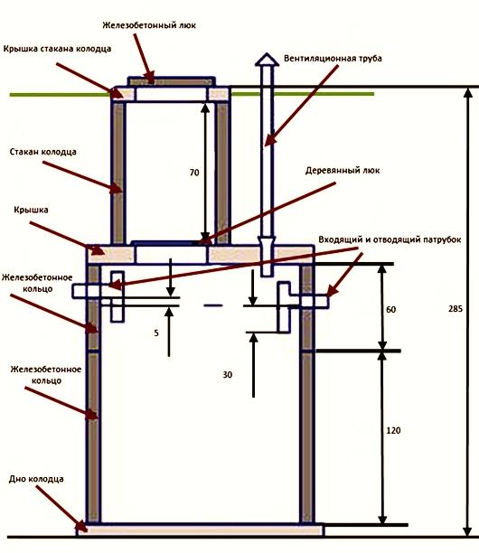 Подробная схема выгребной ямы из бетонных колец