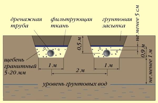 Схема установки дрена