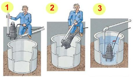 Откачка канализации с помощью фекального насоса