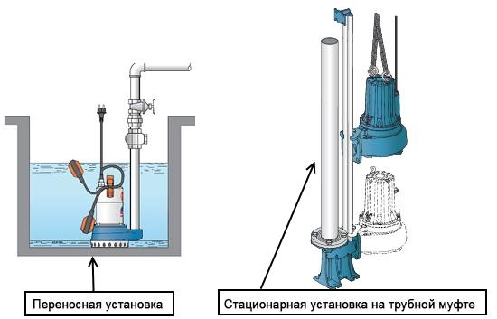 Способы установки фекального насоса в яму
