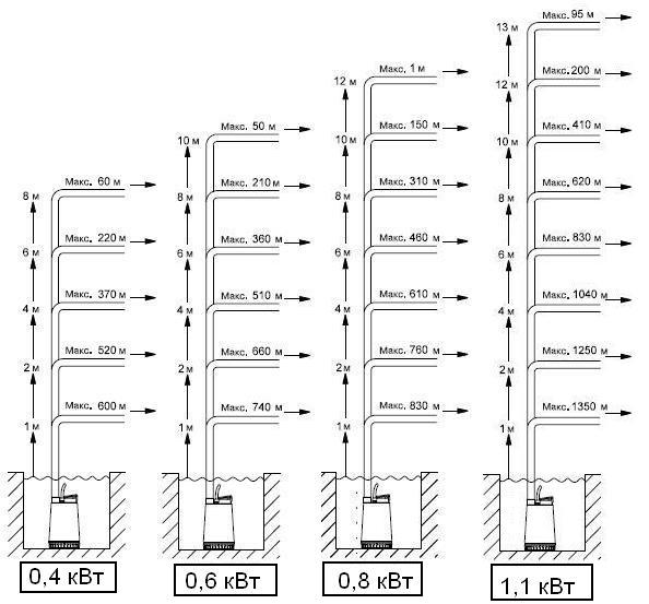 Таблица мощности насосов и максимальная глубина погружения
