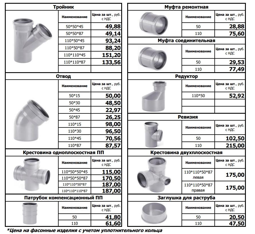 Фасонные изделия для внутренней канализации