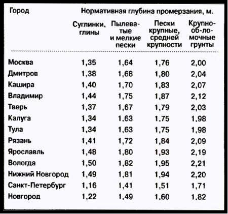Глубина промерзания труб в регионах РФ