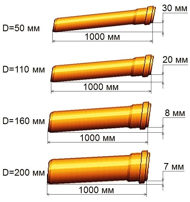 Уклон уклона канализации на 1 метр СНИП, в зависимости от размера трубы