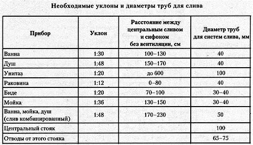 Таблица размеров труб для внутренней канализации