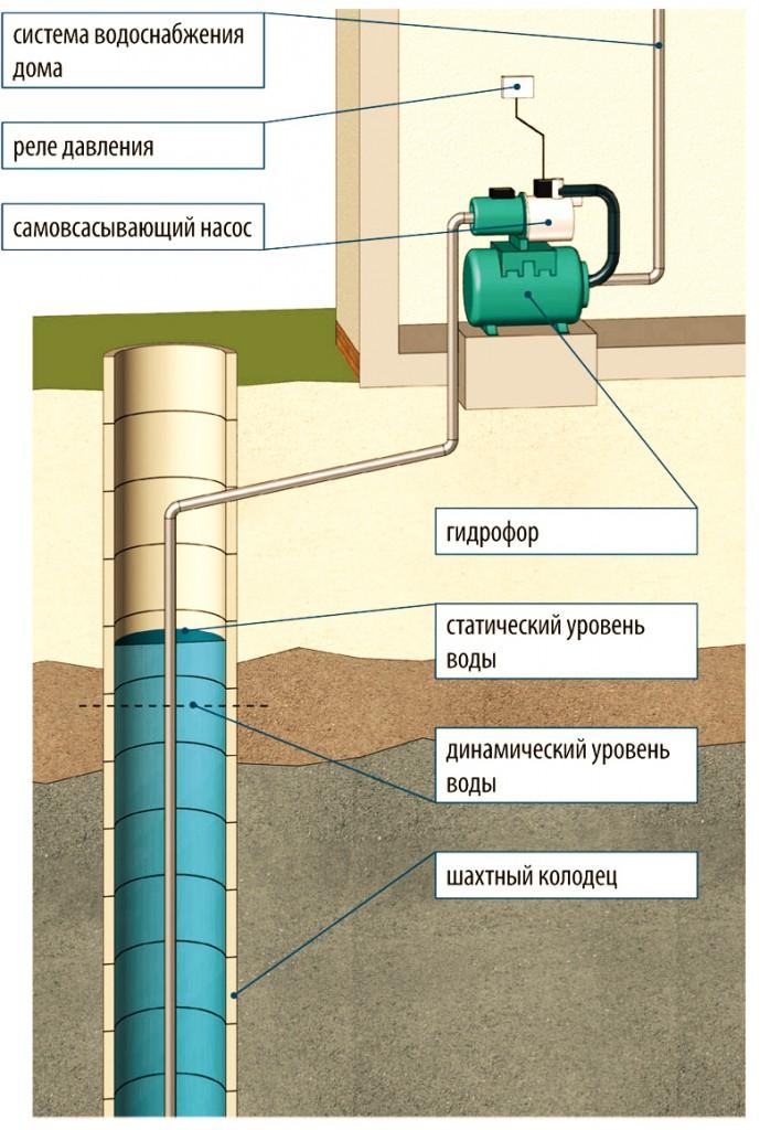 Схема установки наружного насоса в выгребную яму