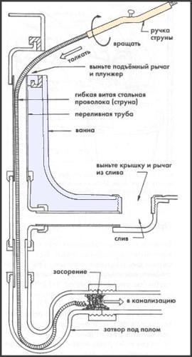 Схема прочистки тросом засора в ванной