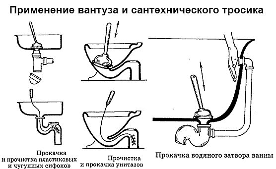 Прочистка вантузом раковины и унитаза