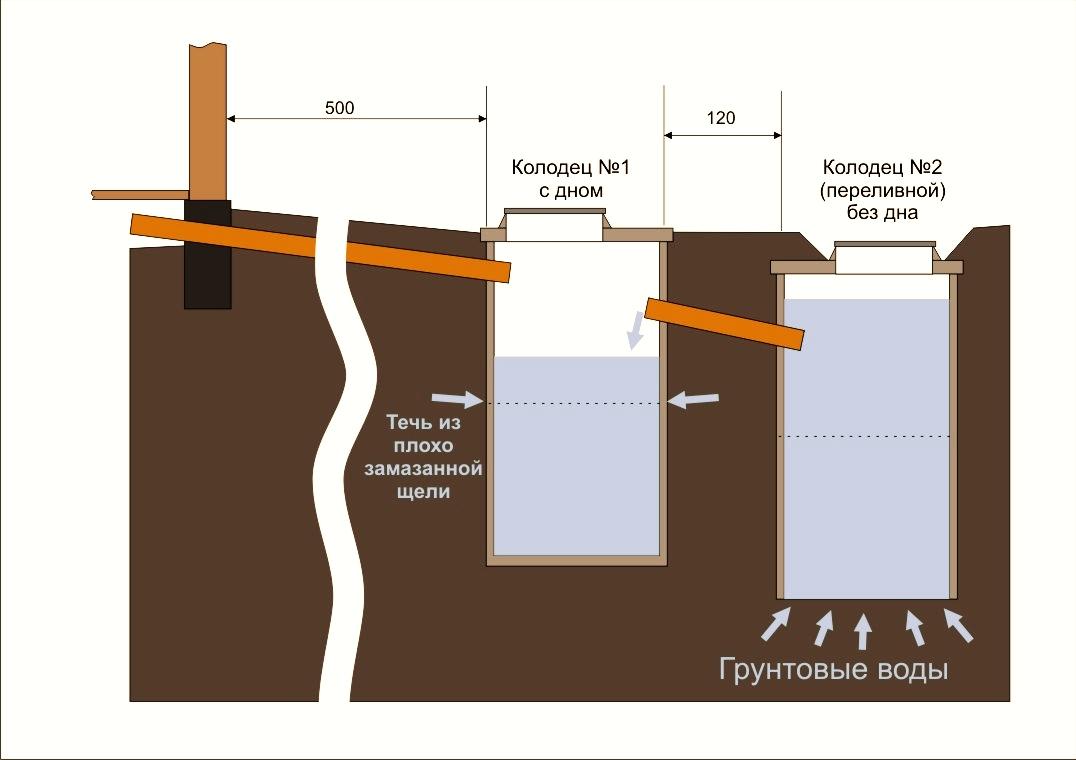 Дачный туалет с близкими грунтовыми водами. Строительные 56