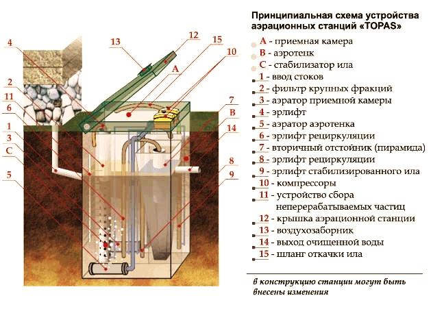Принципиальная схема устройства станции Топас