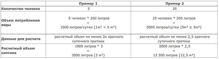 Примеры расчета объема септика