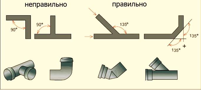 Схема уклона канализационных труб