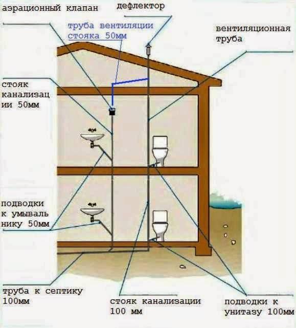Схема внутренней канализации 2-этажного дома