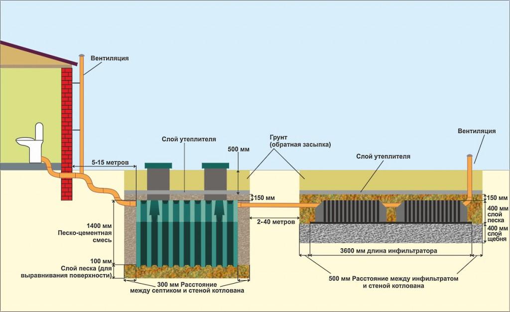 Схема установки септика Танк-2