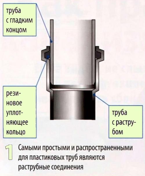 Соединение пластиковых труб в раструб