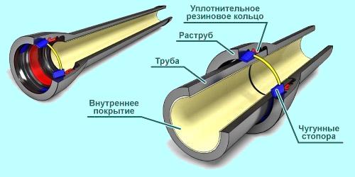 Элементы пластиковой трубы