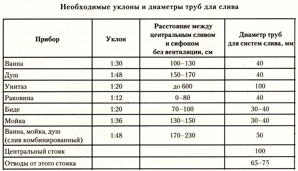 Диаметр канализационных труб ПВХ: таблица размеров