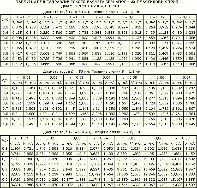 Таблица рассчета наполнения трубы в зависимости от размера. i - угол уклона