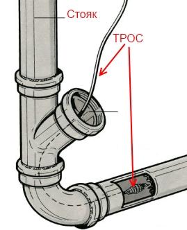 С помощью троса можно прочистить любую трубы в доме
