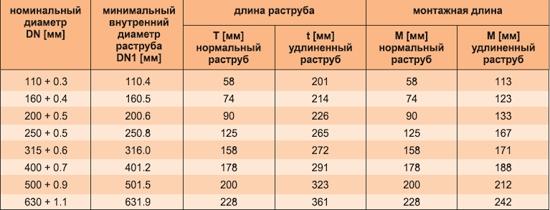 Размеры канализационных труб из ПВХ для наружной канализации
