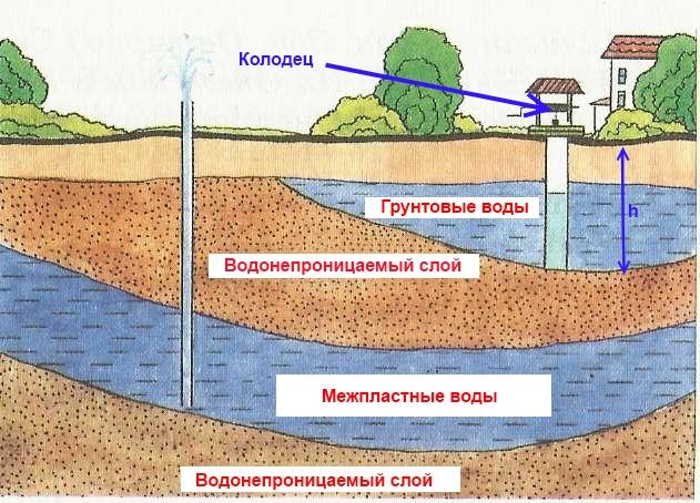 Септик для высоких грунтовых вод: что делать 89