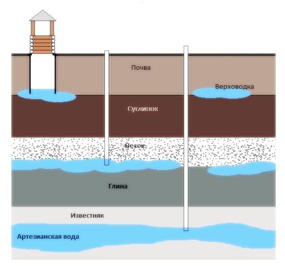 уровень грунтовых вод септик