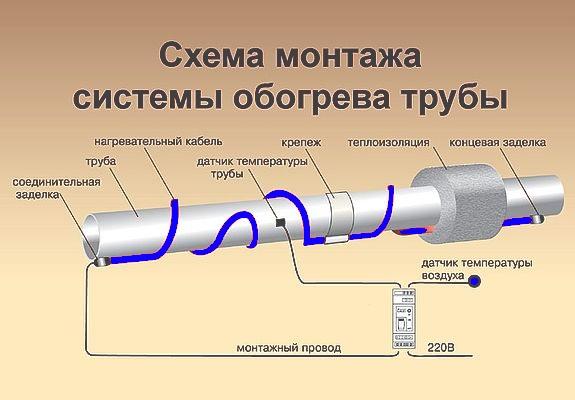 Схема утепления трубы активным способом с помощью кабеля