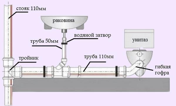 Можно использовать трубы 110мм и 50мм