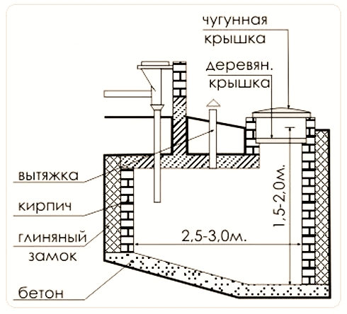 Схема герметичной выгребной ямы