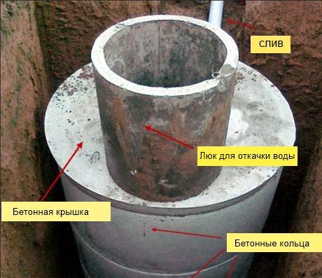 Устройство выгребной ямы из железобетонных колец