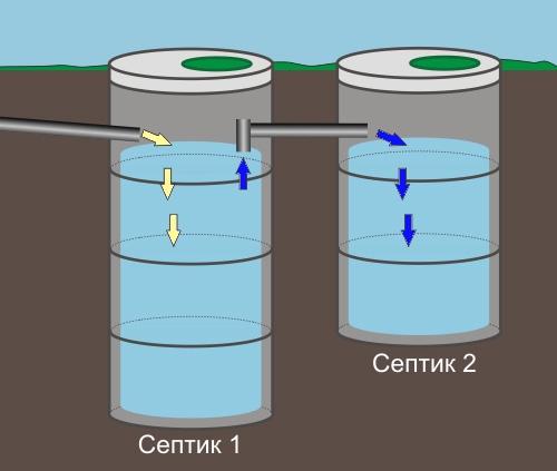 Схема 2-х камерного септика из бетона