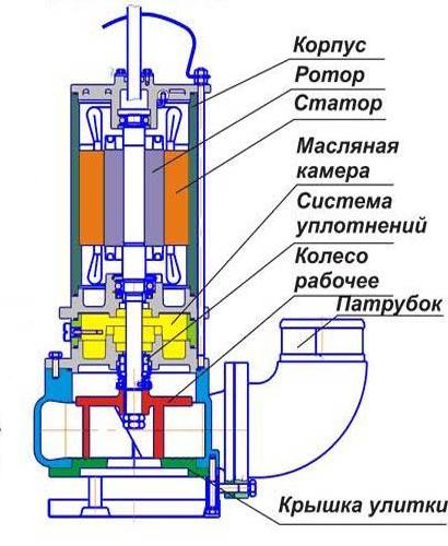 Устройство фекального насоса с измельчителем ( крышка улитки )