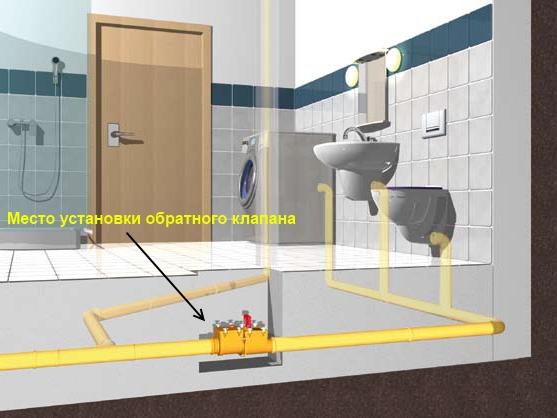 Пример: место для установки обратного клапана