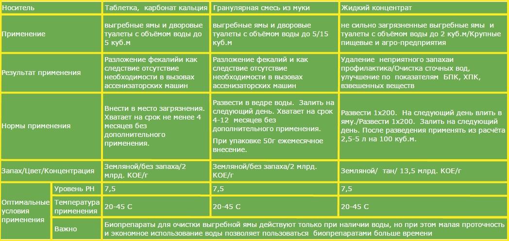 Как применять биопрепараты в зависимости от типа носителя биопрепарата