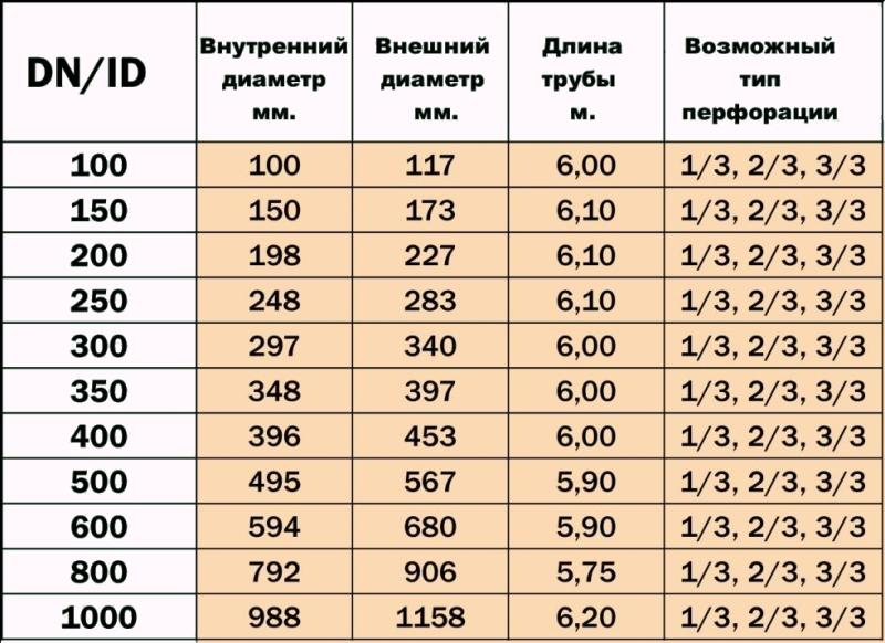 Размеры дренажных труб и возможный тип перфорации