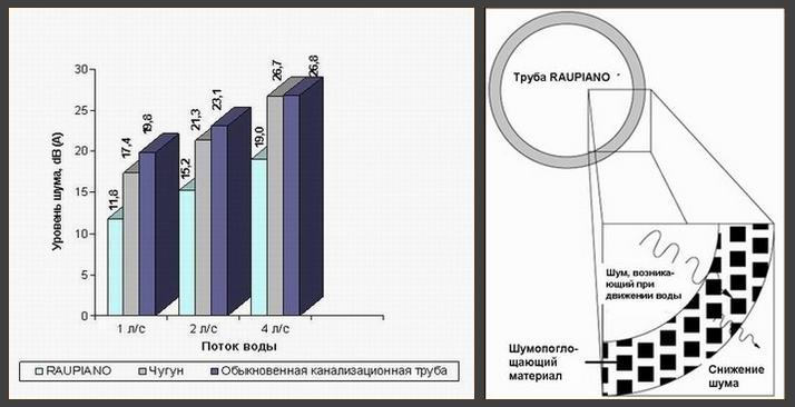 Результаты тестирования эффективности бесшумных труб