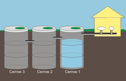 Схема 3-х камерного септика из бетонных колец для дачи