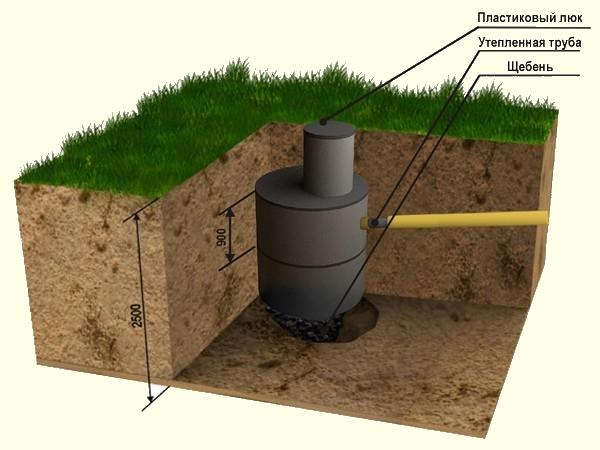 Дно выгребной ямы нужно засыпать щебнем или залить бетоном, в зависимости от типа колец