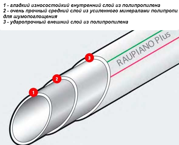 Преимущества шумопоглощающих труб