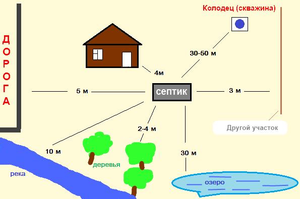 Схема расположения септика на участке дачи или загородного дома