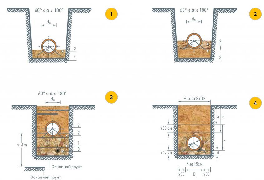Схема укладки труб в траншее в зависимости от геодезических условий